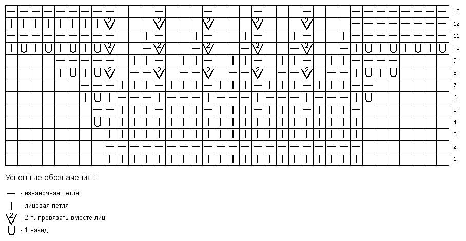 Алсацийские гребешки узор для вязания спицами