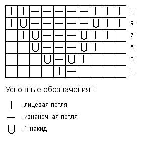 Схема узора 3 для рюшечки
