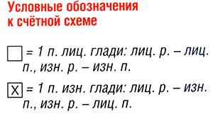 Условные обозначения к счетной схеме